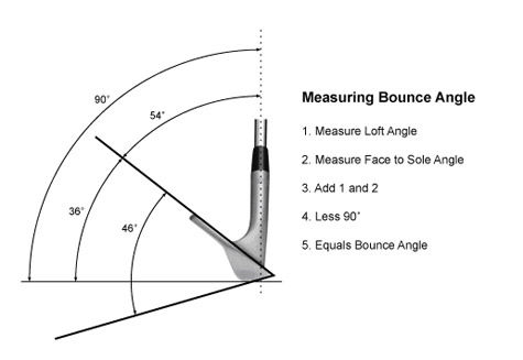 Measuring Bounce